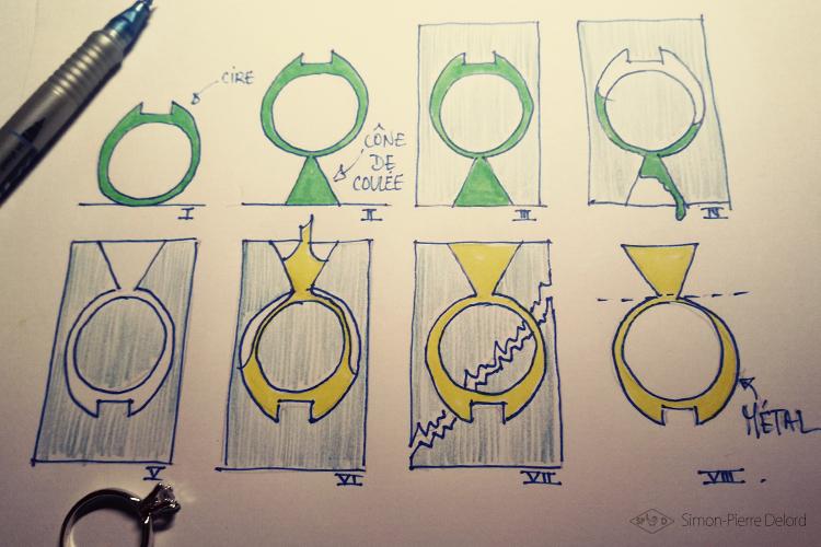Artisan d'art | Processus simplifié de la fonte à la cire perdue appliqué à joaillerie